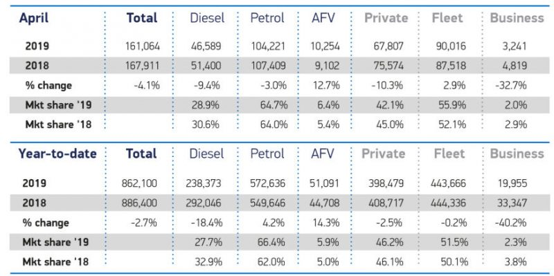 New car demand falls in April as plug-in hybrids take a hit