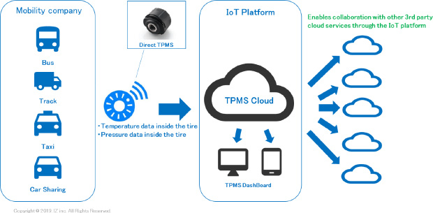 SRI collaborating on IoT TPMS solution