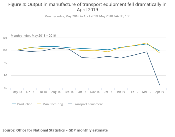 UK economy in reverse after drop in automotive manufacturing