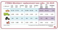 ETRMA – Members H1 2019 tyre sales