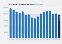 New car market declines in July but pure EV registrations almost triple