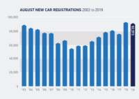 Slight fall in August new car sales, but strong showing for electric cars