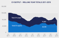 British CV production almost a third lower in July