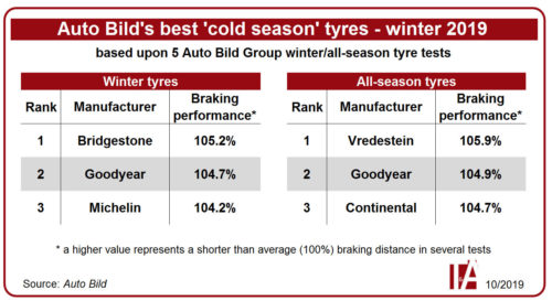 Auto Bild best tyre cold season 2019