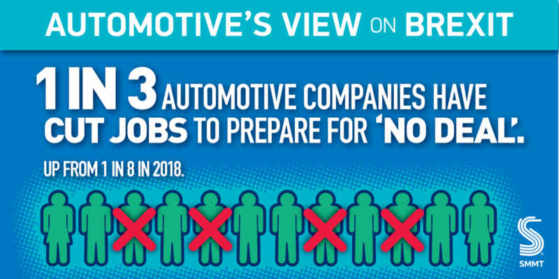 SMMT: 1 in 3 auto sector firms shedding jobs ahead of no-deal Brexit