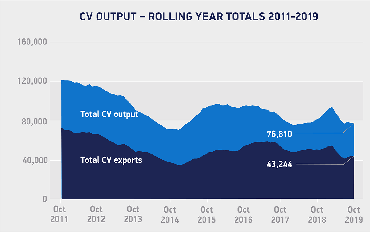 UK commercial vehicle production stable in October – SMMT