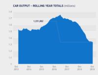 UK car production falls -4.0% in October