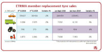 ETRMA: Q3 2019 Replacement tyre sales down across the board