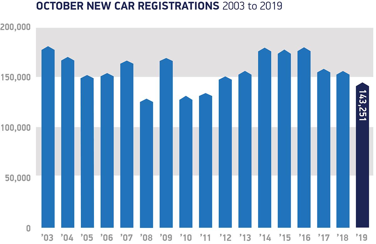 Decline in car sales continues in October
