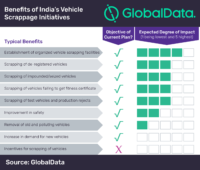 India's vehicle scrappage plan unlikely to produce desired results, says GlobalData