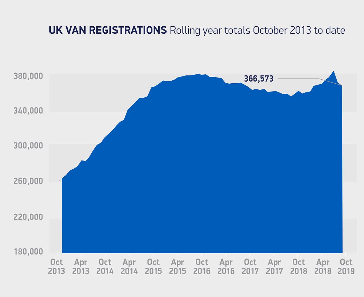 Van market falls in October but new models help offset market weakness