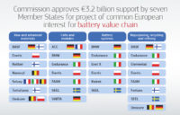 European commission approves 3.2 billion euros of battery research support