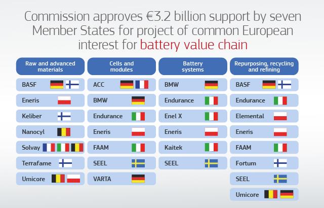 EC battery funding