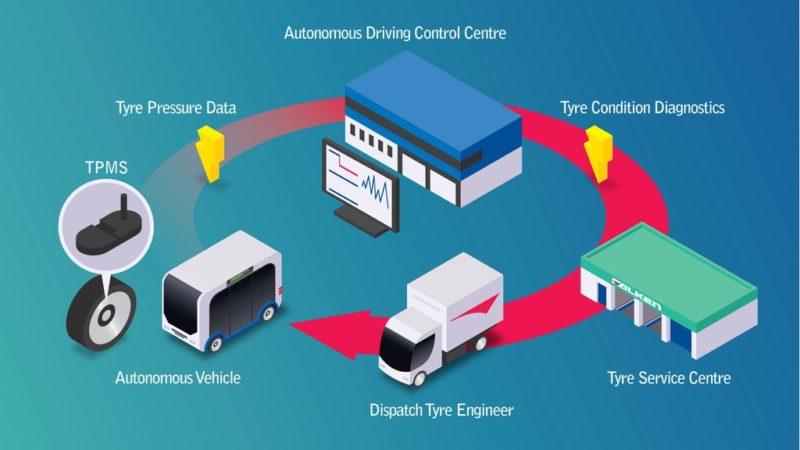 SRI: Remote TPMS to aid autonomous vehicles