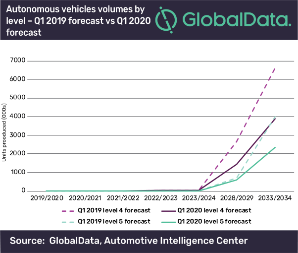 Sobering autonomous vehicles attitudes slash forecasts – GlobalData