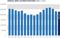 UK car registrations fall to 2013 levels