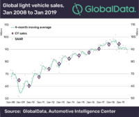 Global light vehicle sales low, further decline expected for 2020