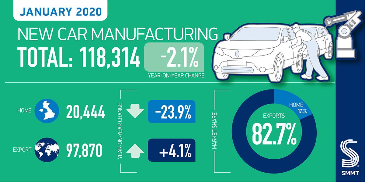 UK car production falls -2.1% in January