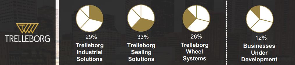 Trelleborg Group and Trelleborg Wheel Systems
