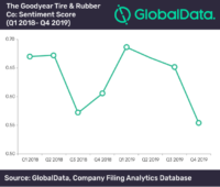 Goodyear's sentiments slide in Q4 2019 due to challenging environment – GlobalData