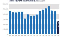 UK new car sales fell 44.4% in March due to coronavirus