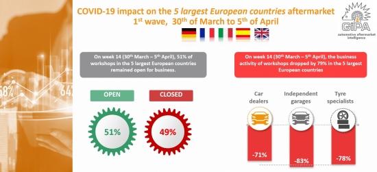 GiPA Europe garage lockdown data