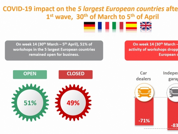 GiPA Europe garage lockdown data