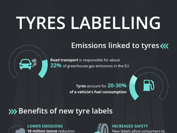 New European Tyre Label