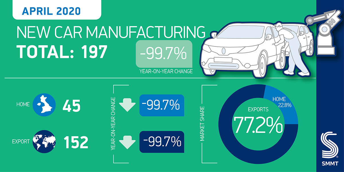 UK car manufacturing down -99.7% in April