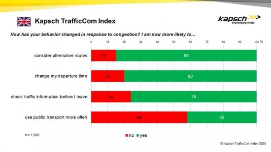 Kapsch TrafficCom Index Graph
