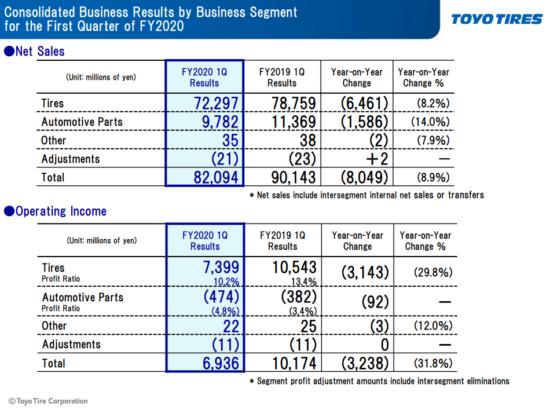 Toyo Q1 2020 financials