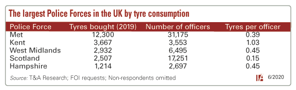 Police tyre consumption chart