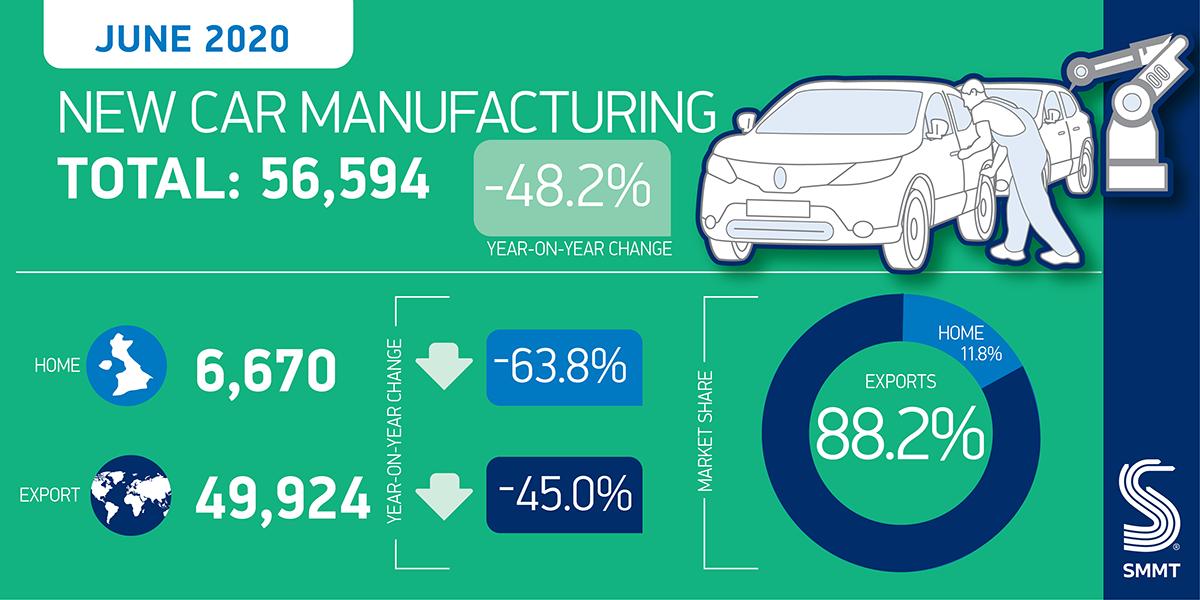 UK car production down -42.8%, 11,000 jobs lost in coronavirus crisis