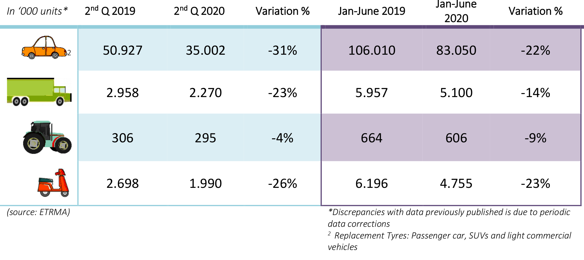 ETRMA data confirms steep drop in replacement tyre sales