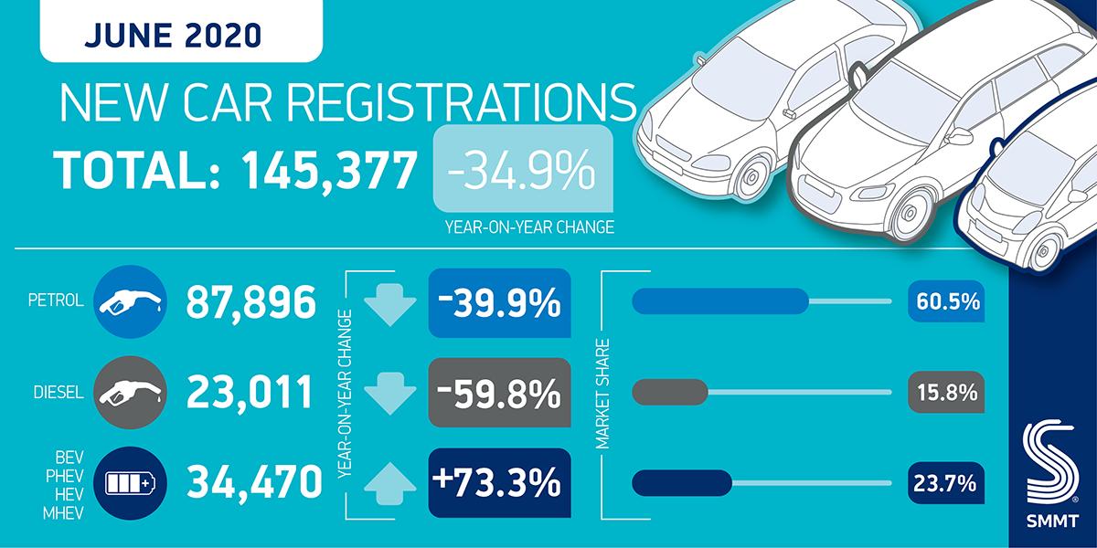 UK new car market down a third as tentative restart reveals subdued demand