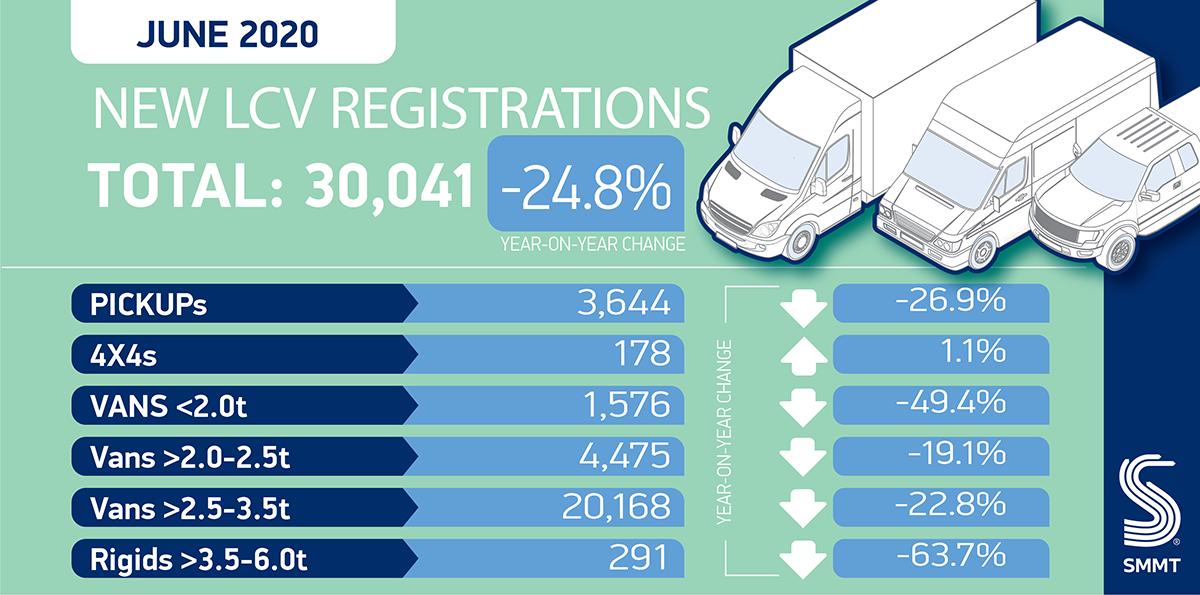 Van market shrinks -24.8 per cent in June – SMMT