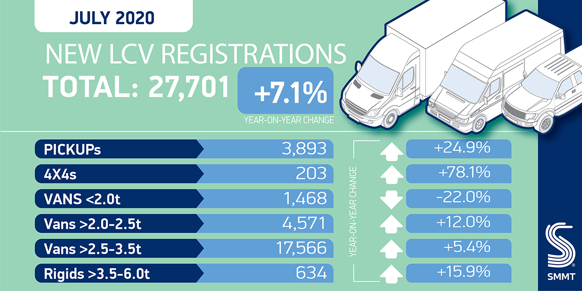 First LCV market growth since January