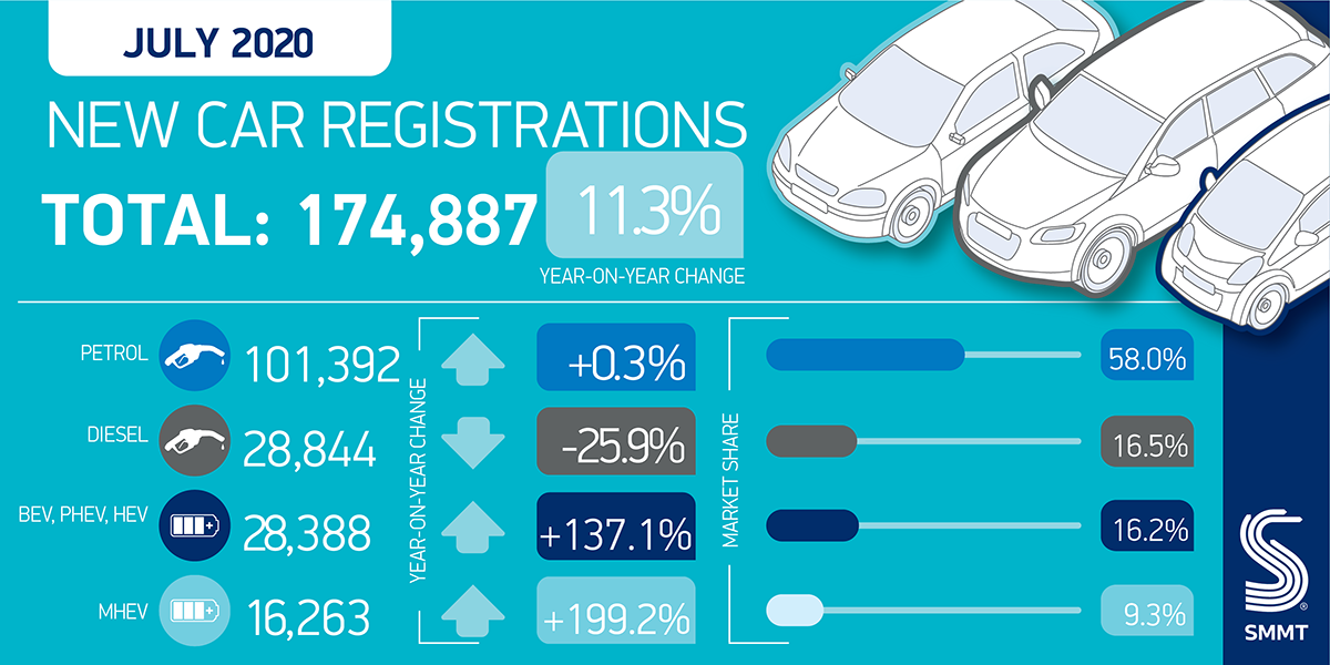 Pent-up demand helps UK new car registrations up 11.3%