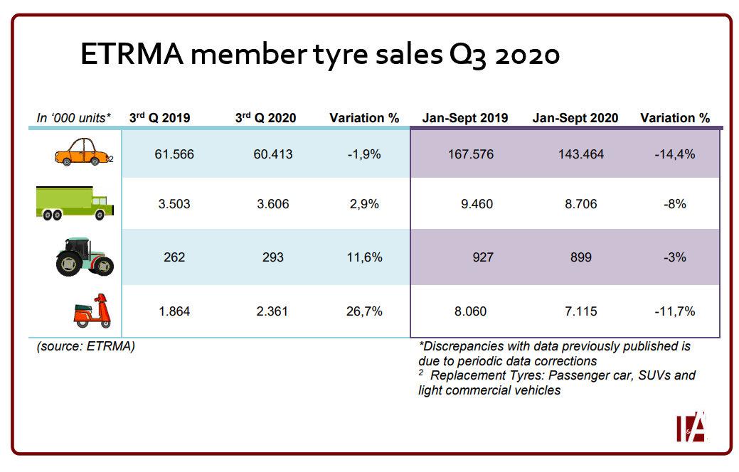 ETRMA: Corona crisis still hitting tyre industry hard