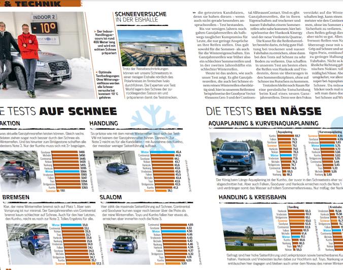 SUV all-season test: Auto Bild Allrad finds 5 excellent tyres