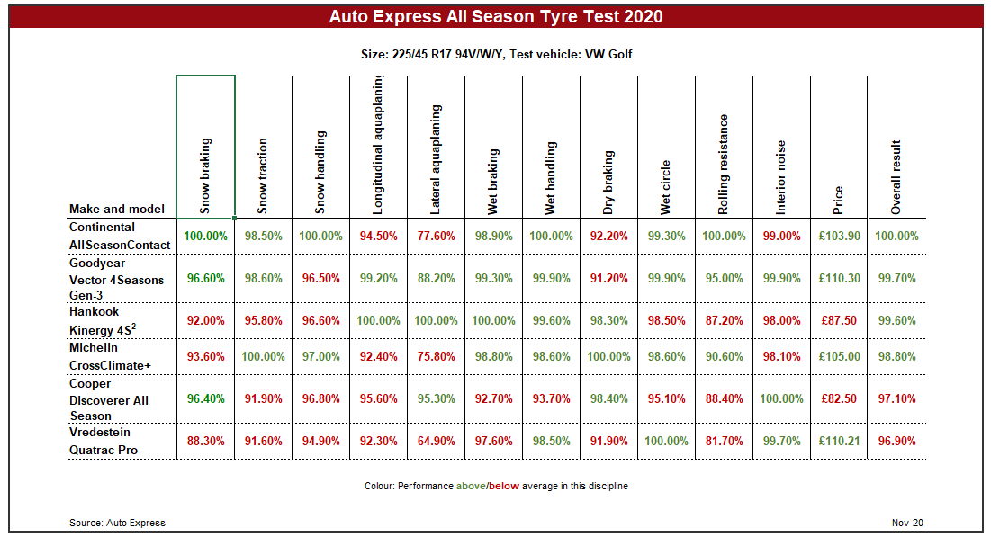 Auto Express all-season tyre test 2020: Continental, Goodyear and Hankook take the honours