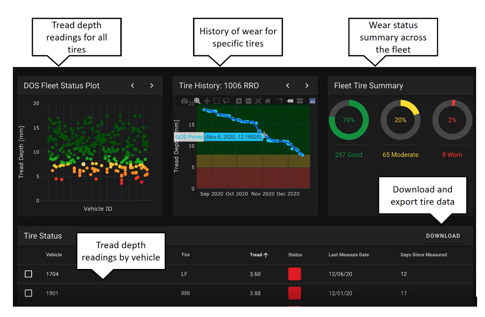 Tyrata launches real-time tread wear monitoring portal