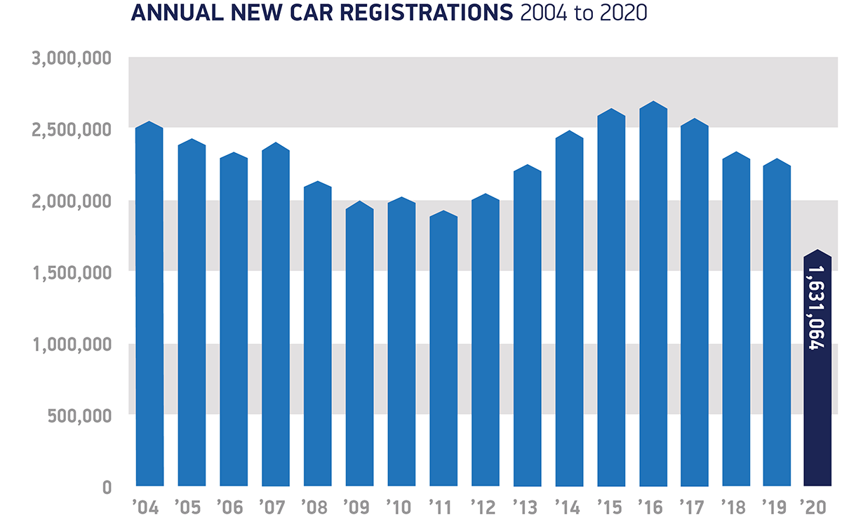 UK new car registrations fall -29.4% to 30-year low
