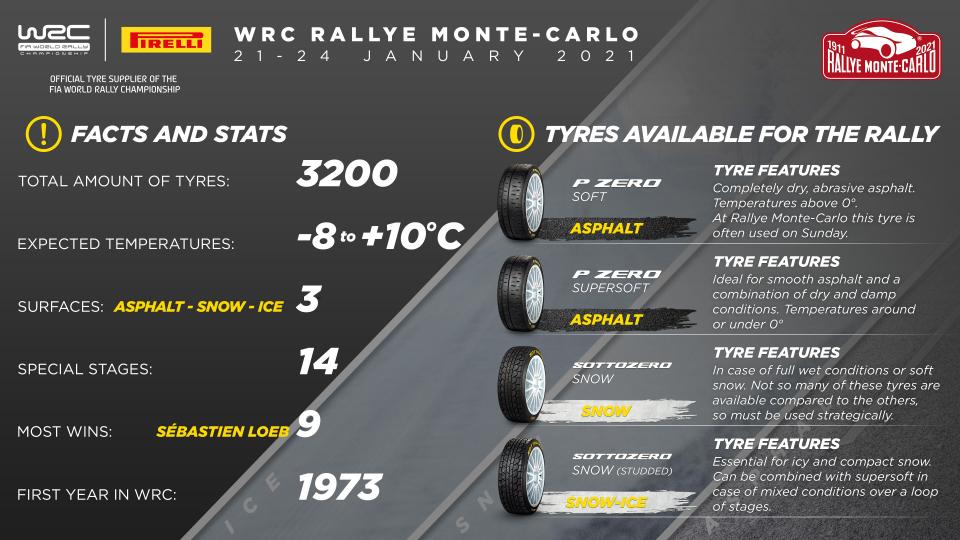 Rallye Monte-Carlo marks Pirelli's exclusive WRC comeback