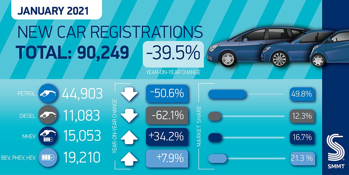 January new car sales worst for fifty years
