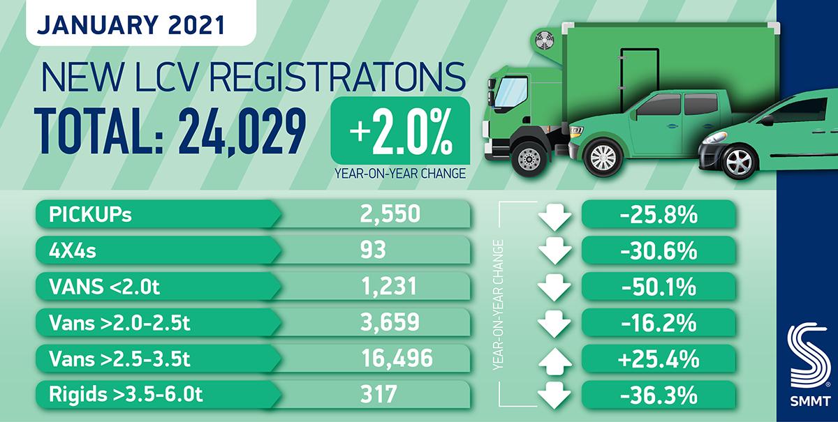 January UK van registrations rise two per cent