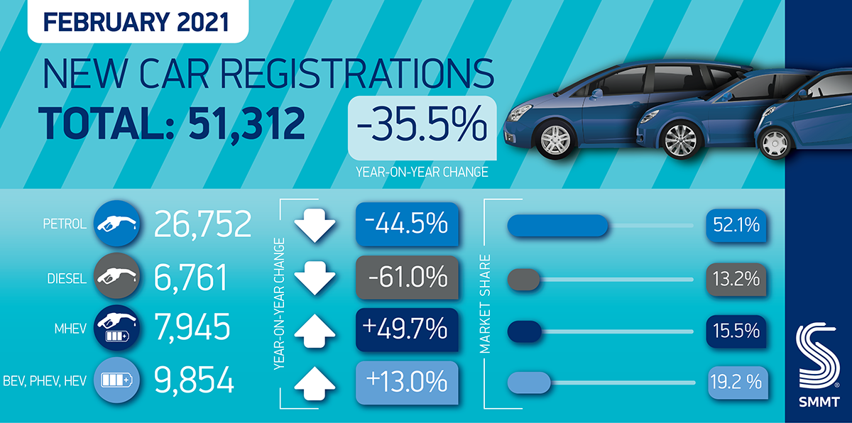 35.5% decline means lowest February car registrations for 62 years