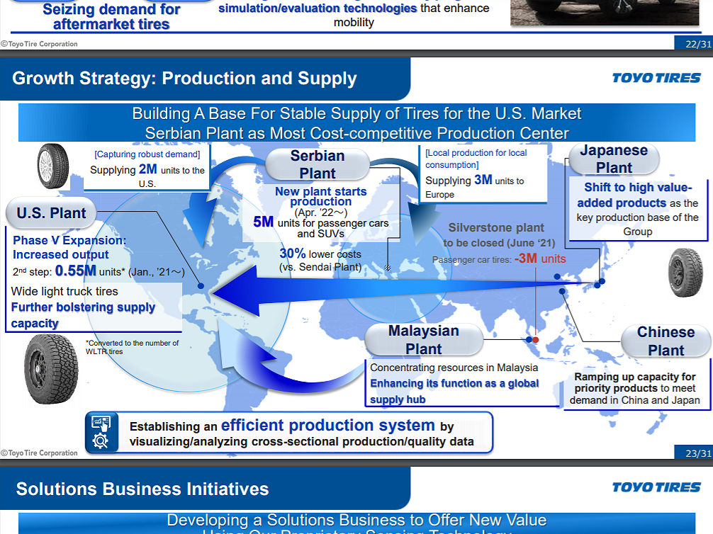 New Serbia plant key to more profitability – Toyo