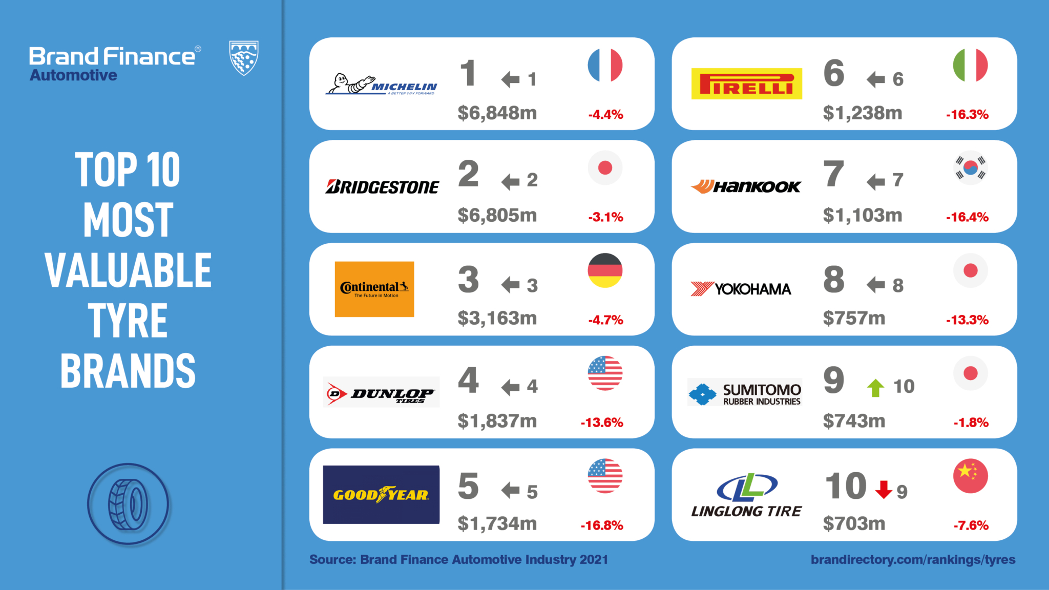 Brand Finance: Michelin most valuable and strongest tyre brand