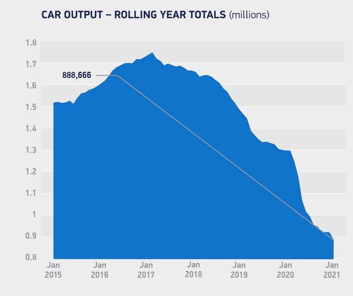 UK car production down 27.3% – 17th month of decline